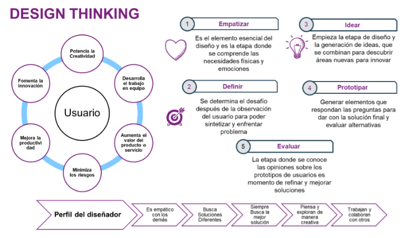 Design_Thinking_SINNETIC