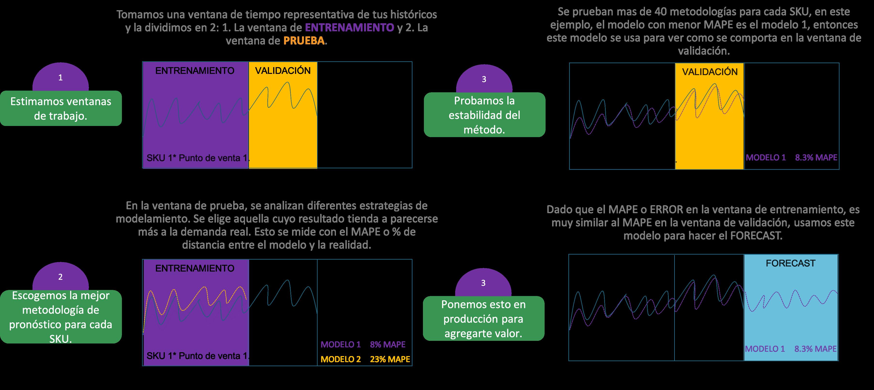 Forecasting_SINNETIC