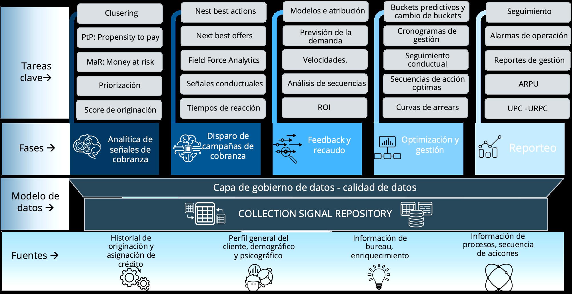Roadmap_analítico_Cobranza