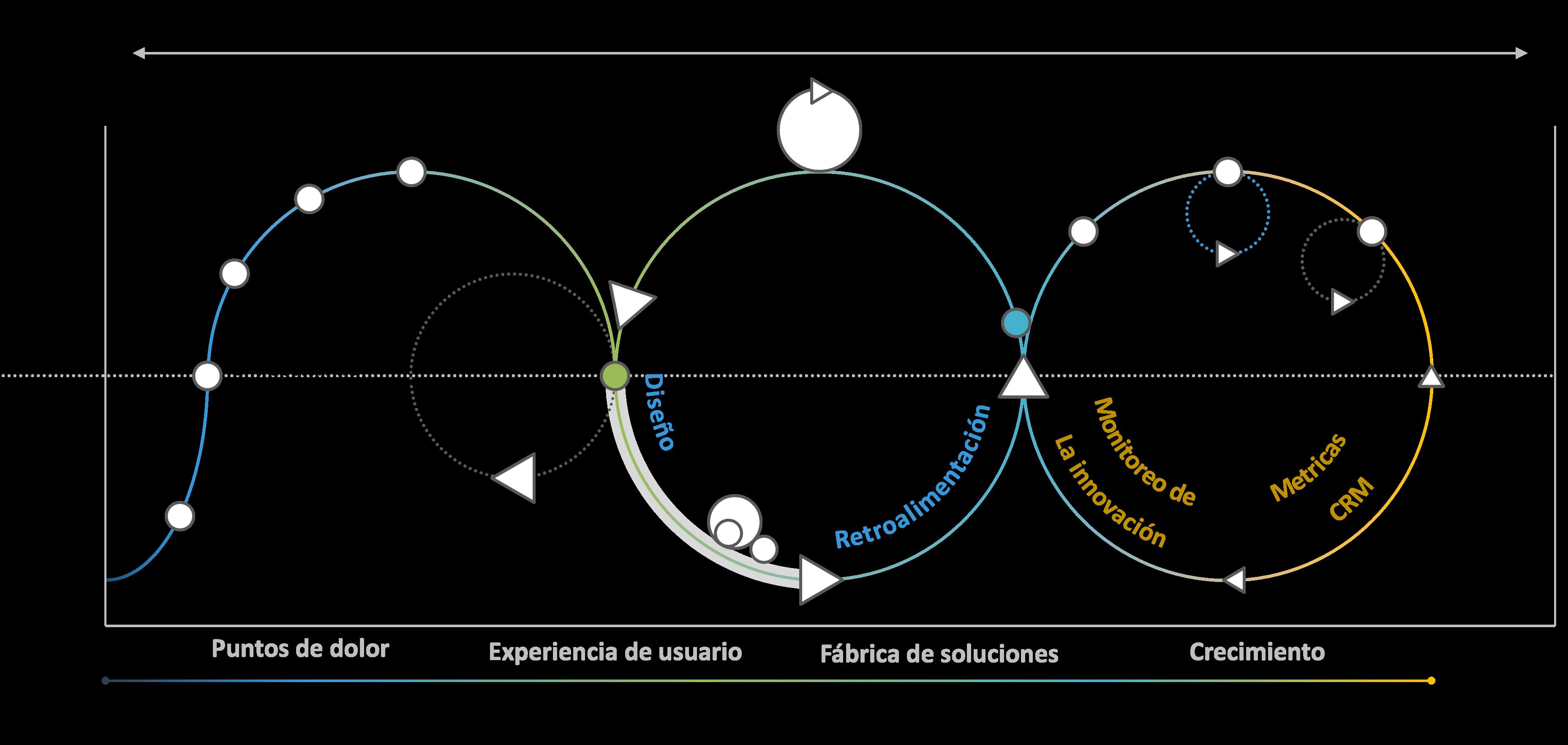 SINNETIC - Lean Startup Plus
