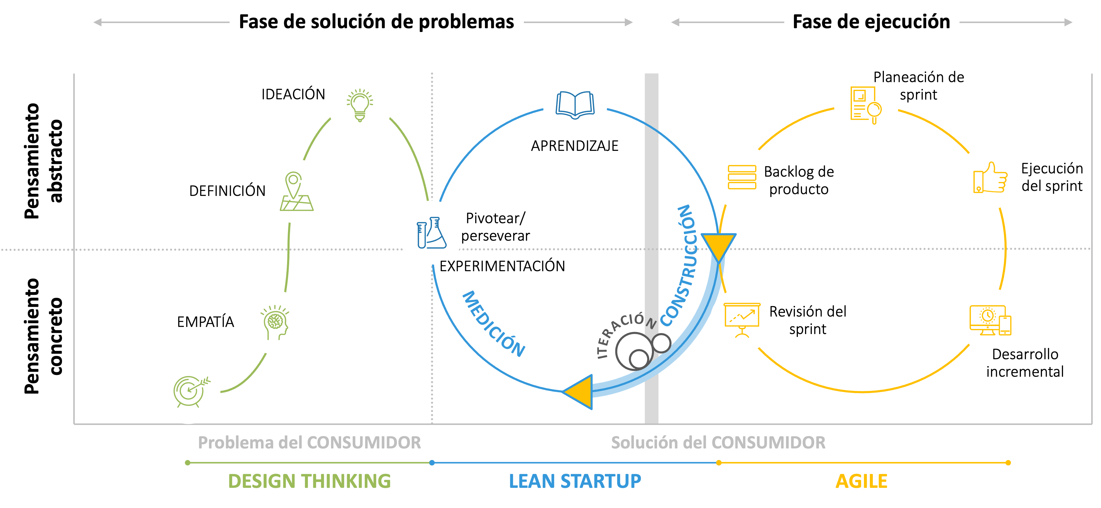 SINNETIC - Lean Startup
