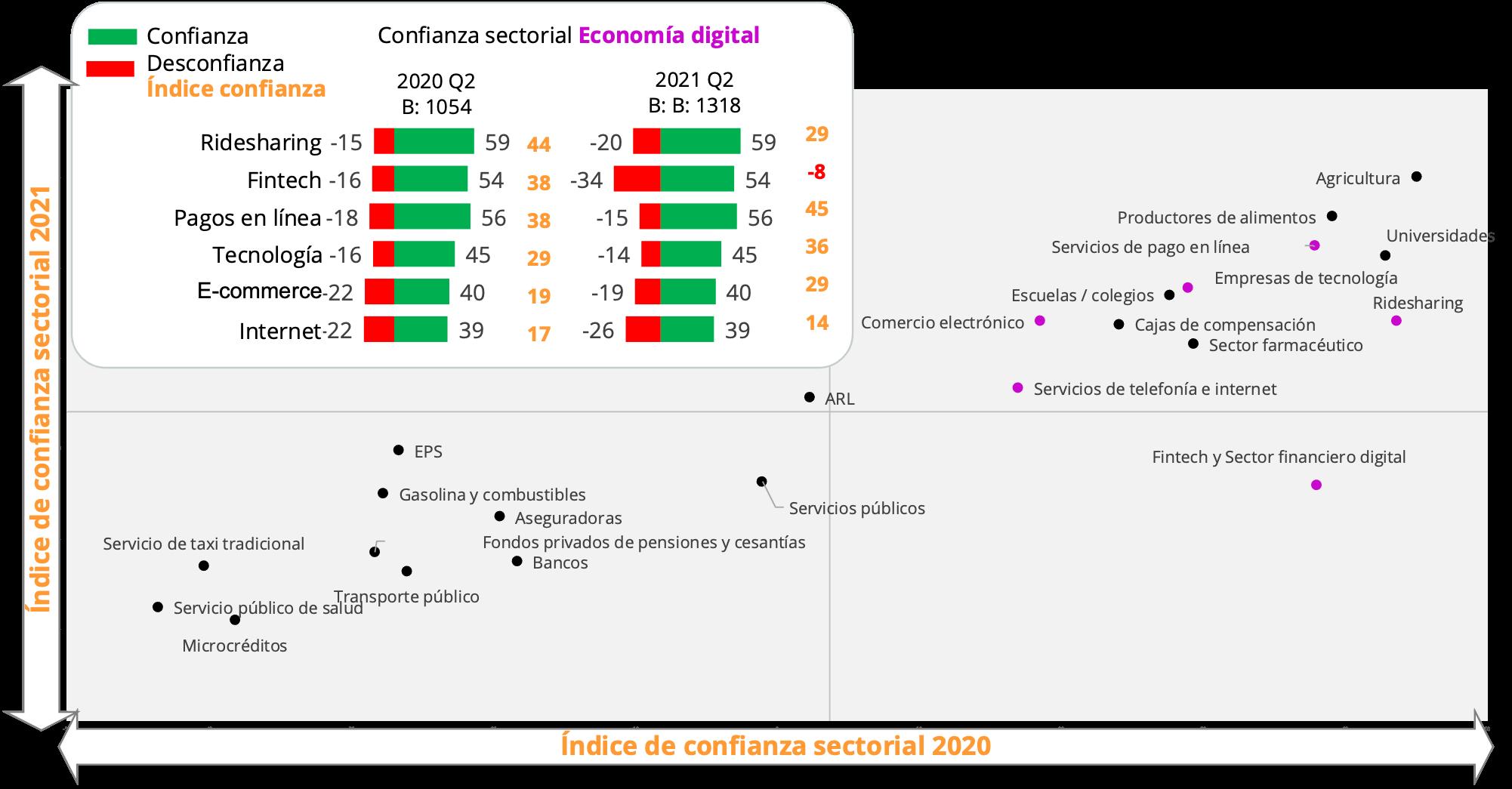 SINNETIC_Confianza Sectorial del consumidor