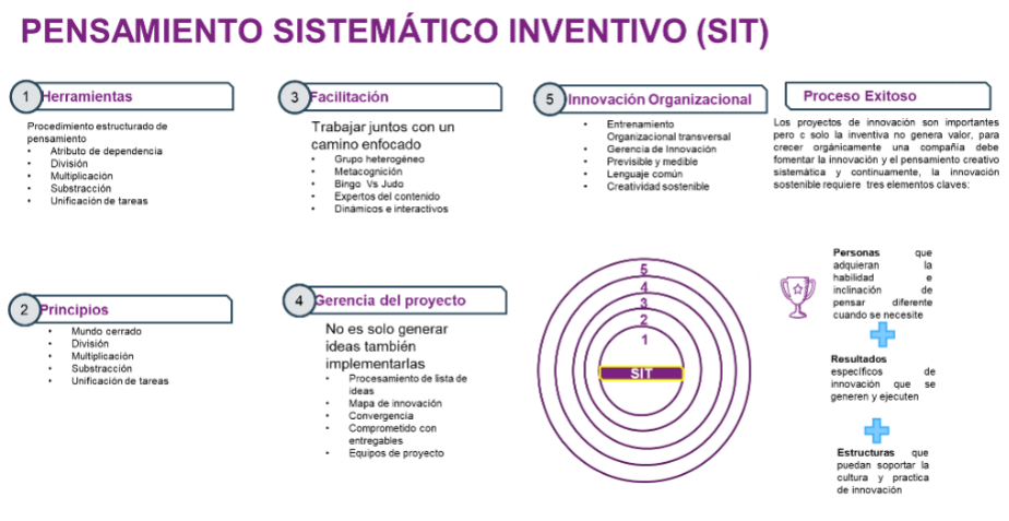 SIT_Systematic_Inventive_Thinking_SINNETIC