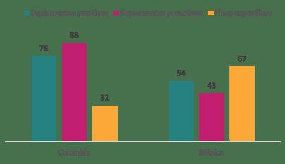 Suplementos_Reactivos_Proactivos