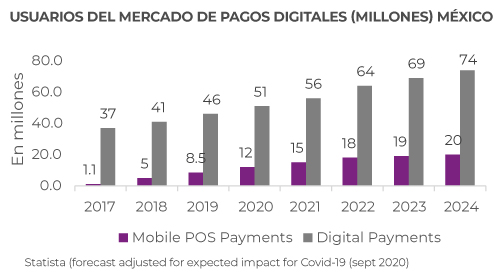 digital-payments-USUARIOS-MERCADO