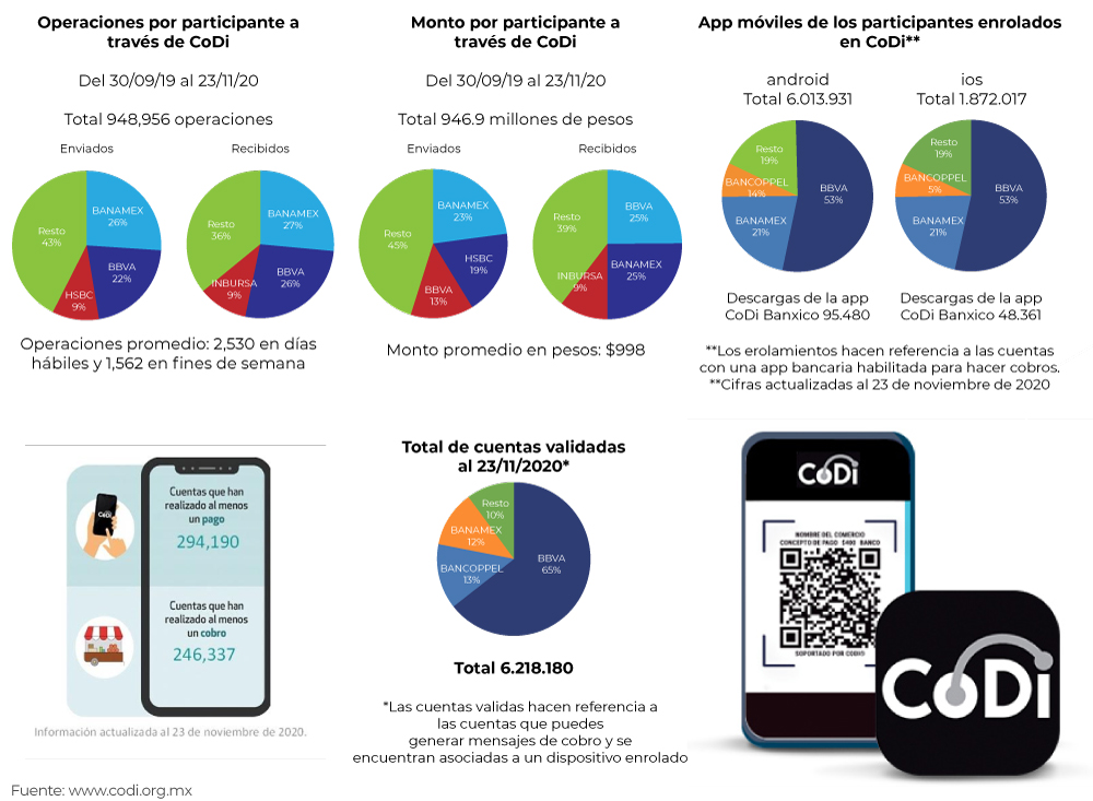 digital-payments-codi