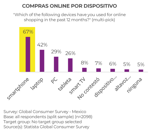 digital-payments-mexico-sinnetic-actualidad