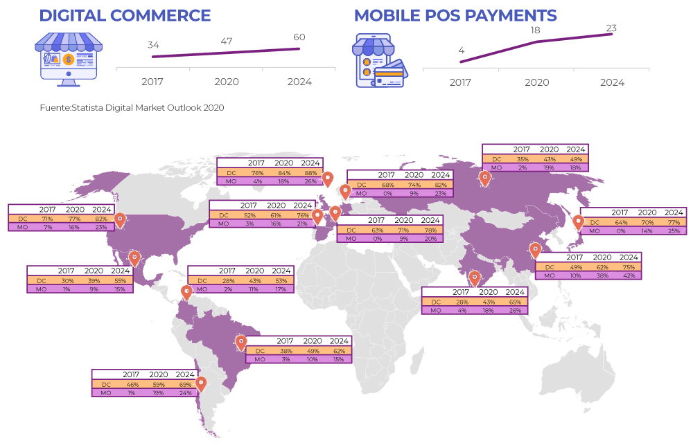 digital-payments-mundial